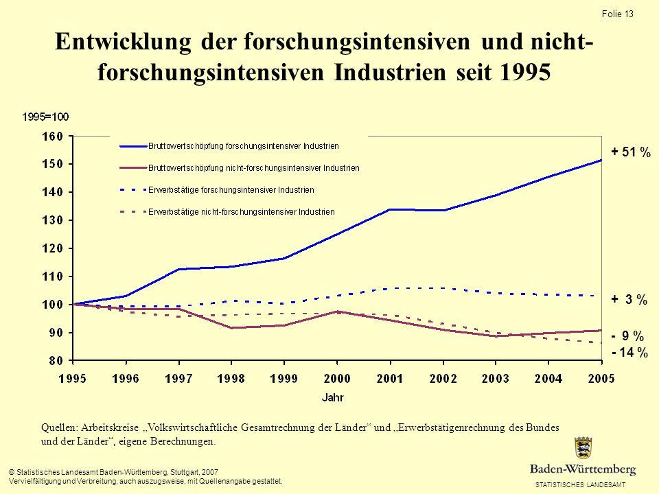 Entwicklung der forschungsintensiven und nicht-forschungsintensiven Industrien seit 1995