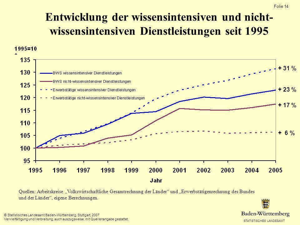 Entwicklung der wissensintensiven und nicht-wissensintensiven Dienstleistungen seit 1995