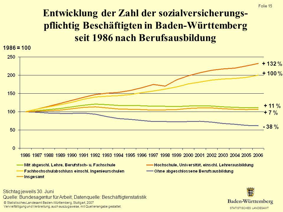 Entwicklung der Zahl der sozialversicherungs- pflichtig Beschäftigten in Baden-Württemberg seit 1986 nach Berufsausbildung