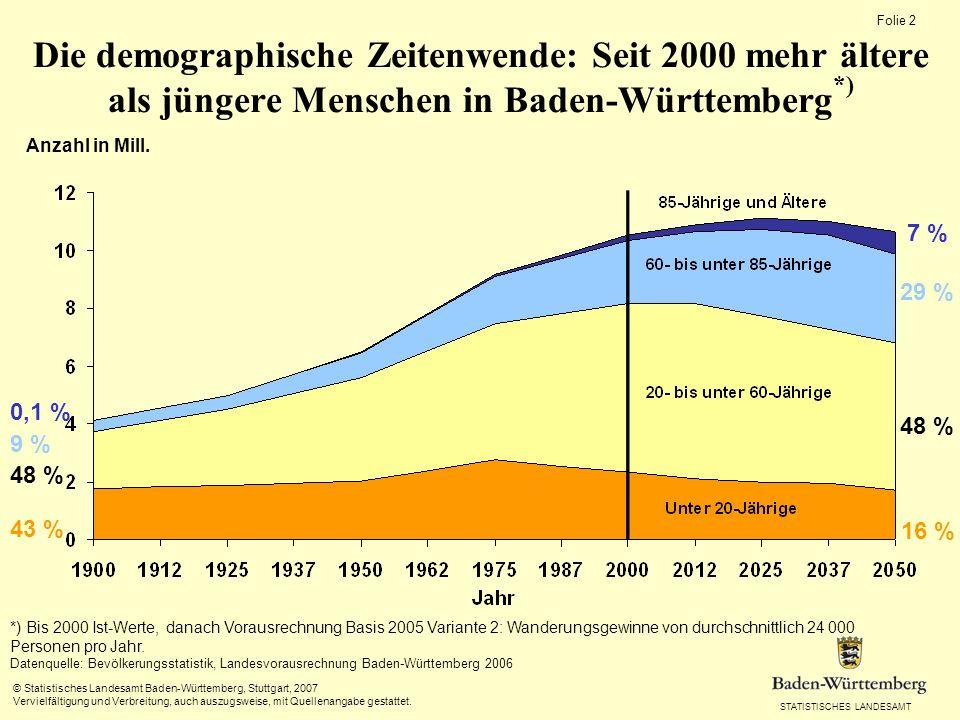 Die demographische Zeitenwende: Seit 2000 mehr ältere als jüngere Menschen in Baden-Württemberg*)