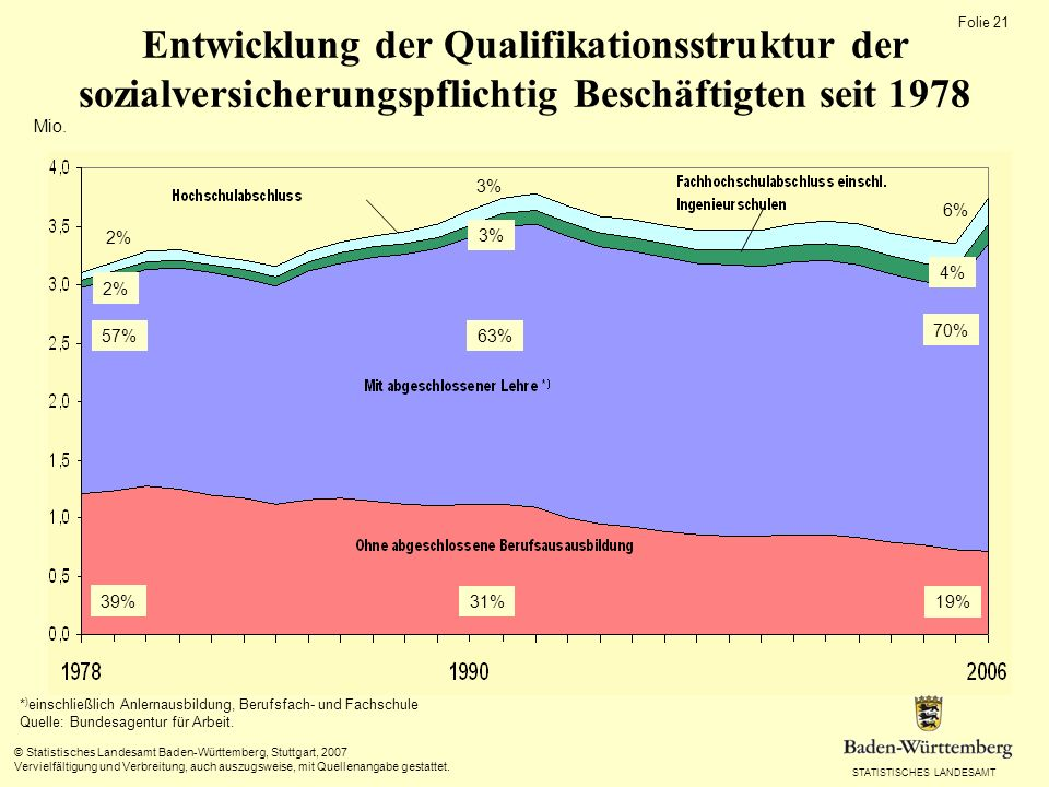 Entwicklung der Qualifikationsstruktur der sozialversicherungspflichtig Beschäftigten seit 1978