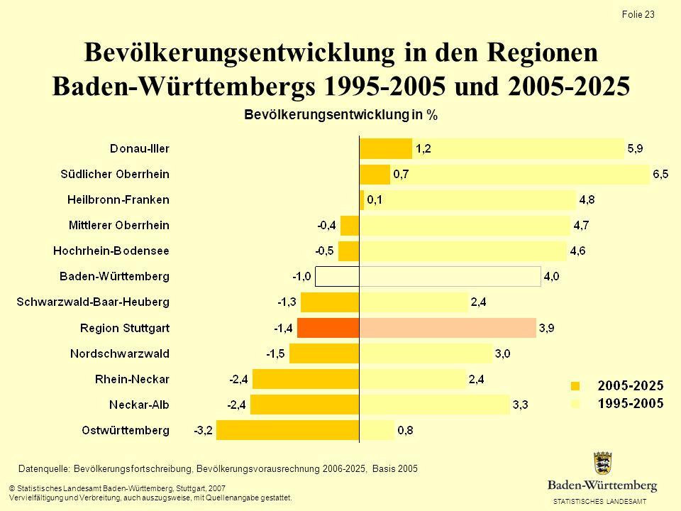 Bevölkerungsentwicklung in %