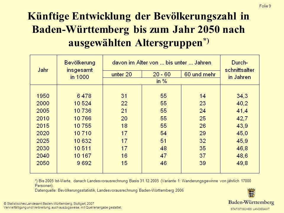 Künftige Entwicklung der Bevölkerungszahl in Baden-Württemberg bis zum Jahr 2050 nach ausgewählten Altersgruppen*)