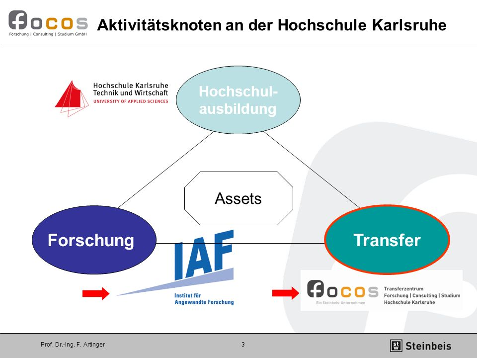 Aktivitätsknoten an der Hochschule Karlsruhe
