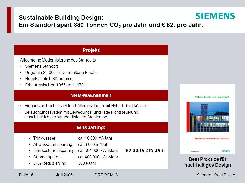 Sustainable Building Design: Ein Standort spart 380 Tonnen CO2 pro Jahr und € 82. pro Jahr.