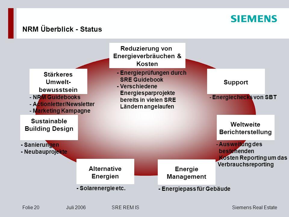 NRM Überblick - Status Reduzierung von Energieverbräuchen & Kosten