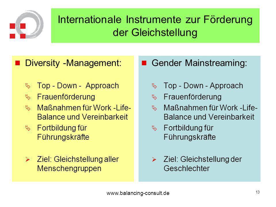Internationale Instrumente zur Förderung der Gleichstellung