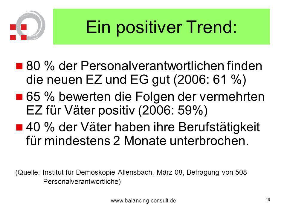 Ein positiver Trend: 80 % der Personalverantwortlichen finden die neuen EZ und EG gut (2006: 61 %)