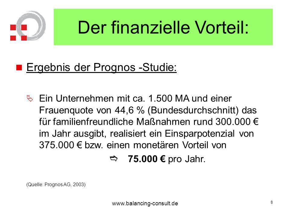 Der finanzielle Vorteil: