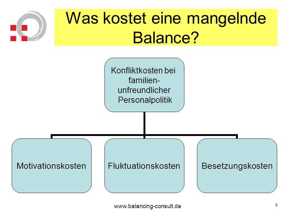 Was kostet eine mangelnde Balance