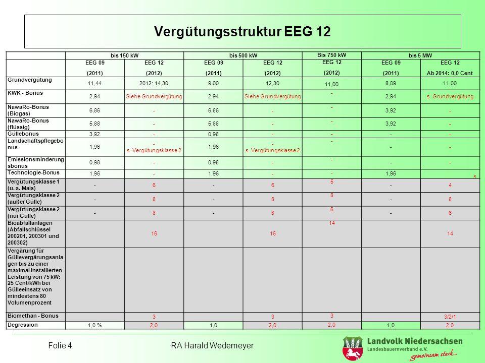 Vergütungsstruktur EEG 12