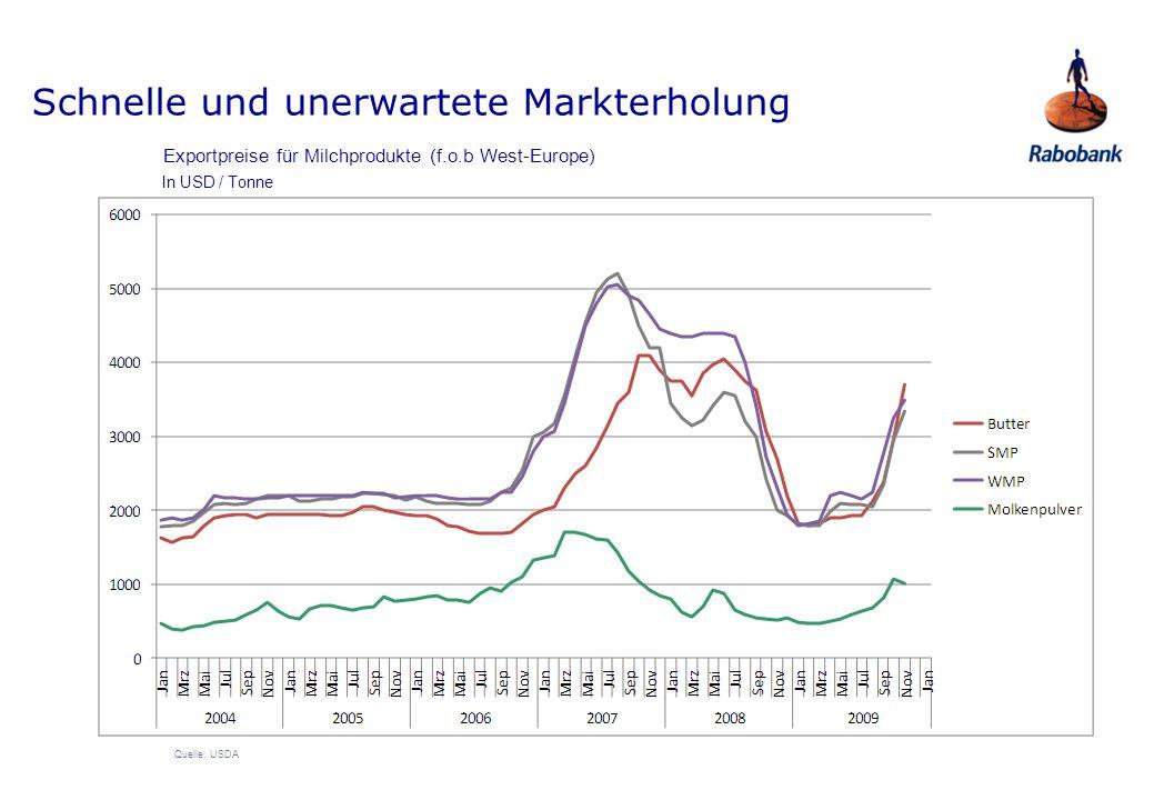 Schnelle und unerwartete Markterholung