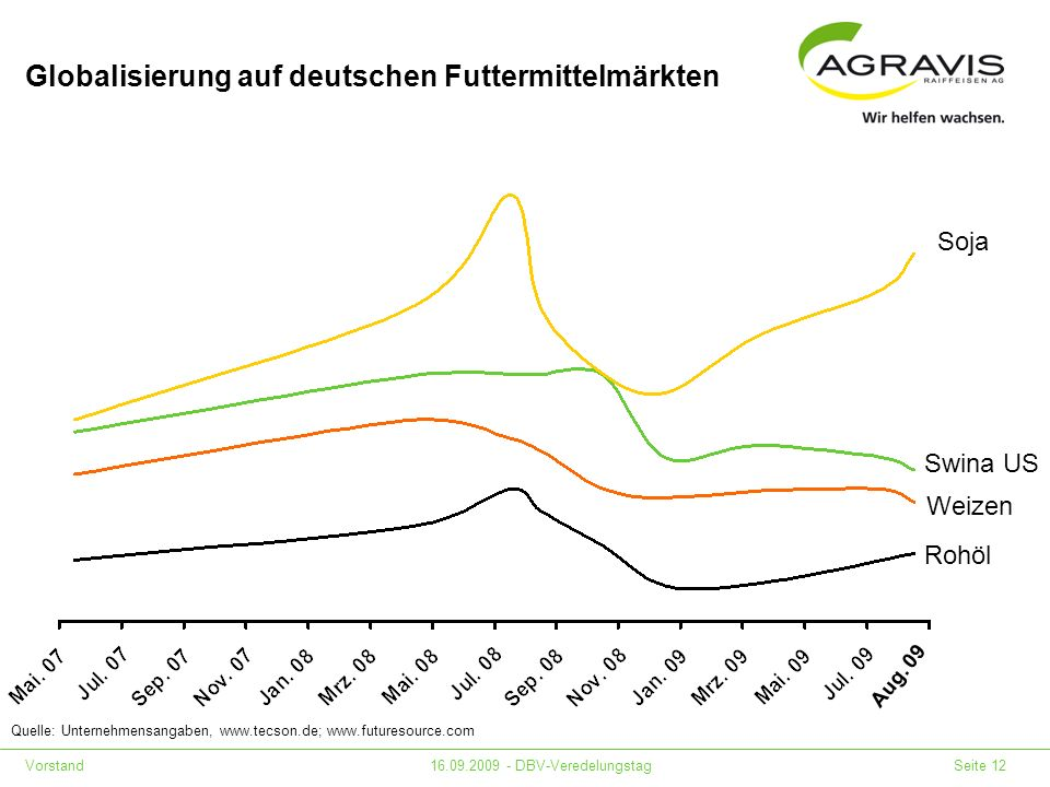 Globalisierung auf deutschen Futtermittelmärkten
