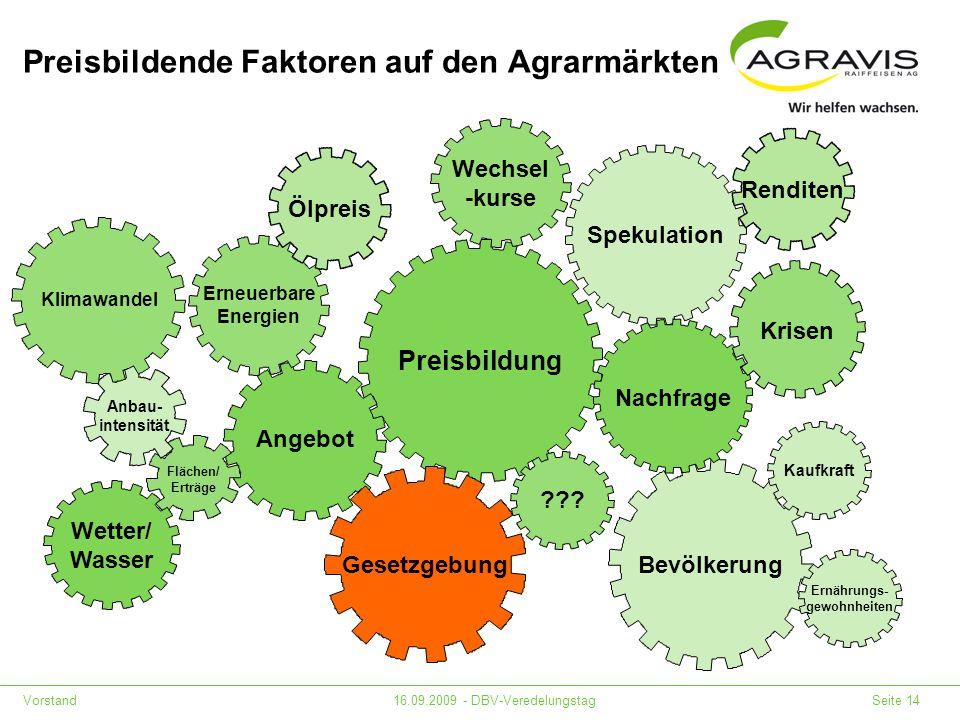 Preisbildende Faktoren auf den Agrarmärkten