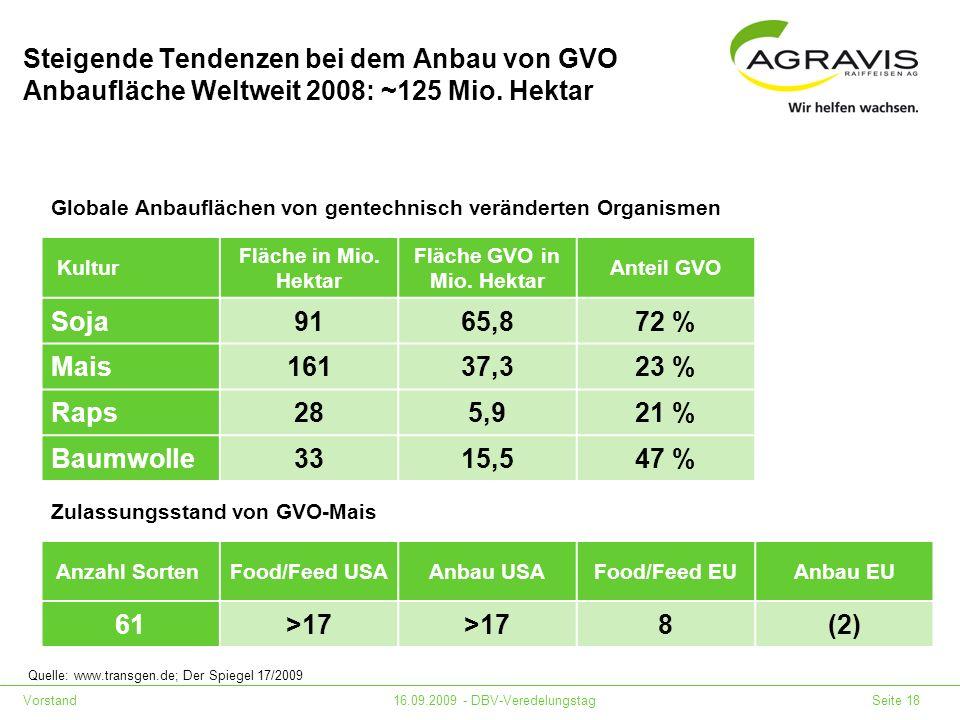 Fläche GVO in Mio. Hektar
