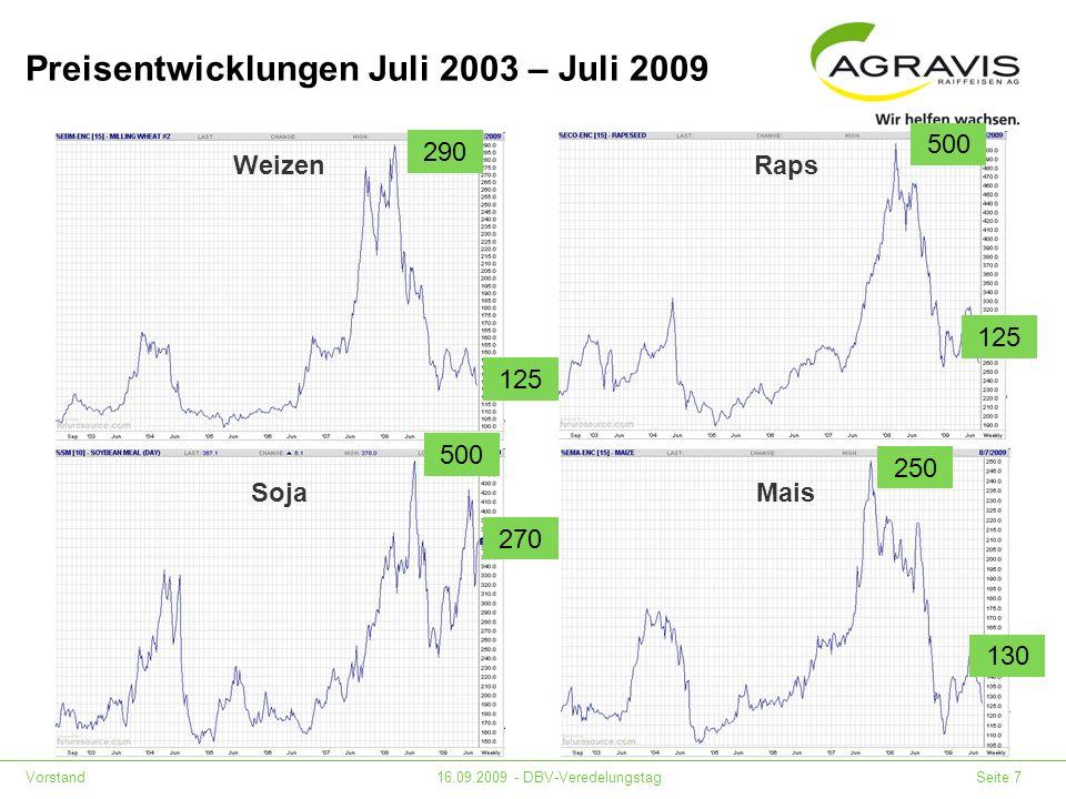 Preisentwicklungen Juli 2003 – Juli 2009