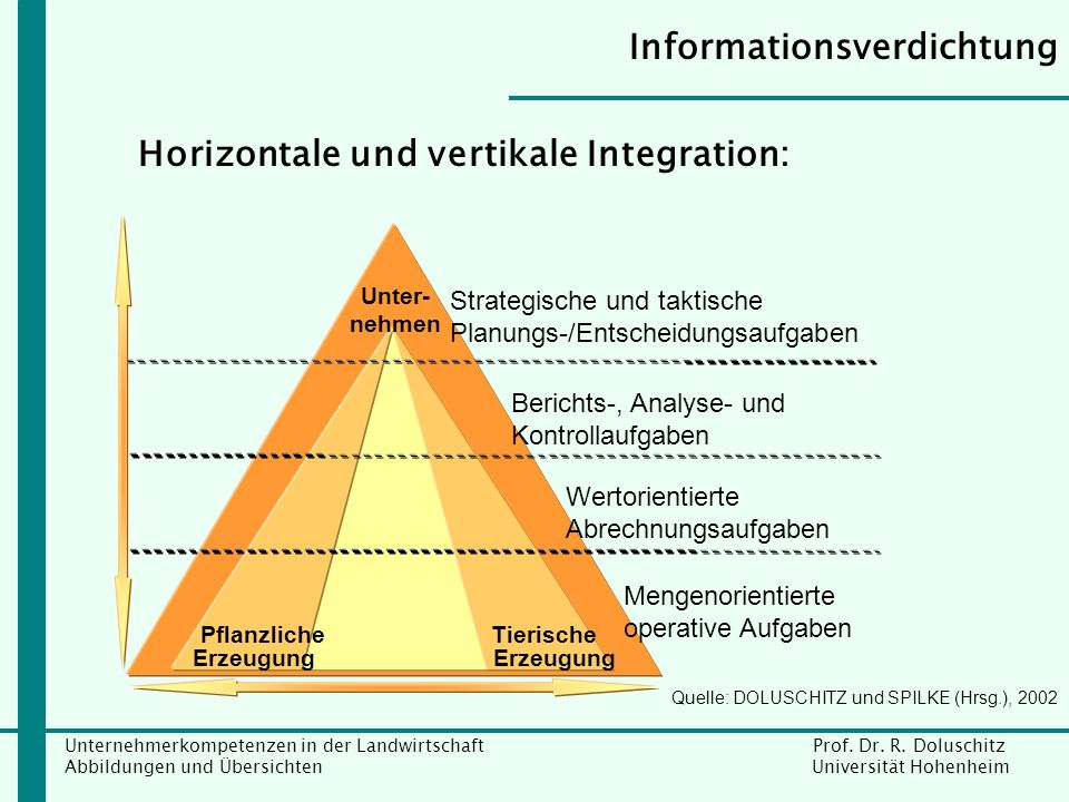 Horizontale und vertikale Integration: