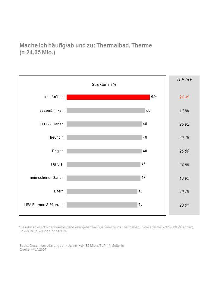 Mache ich häufig/ab und zu: Thermalbad, Therme (= 24,65 Mio.)