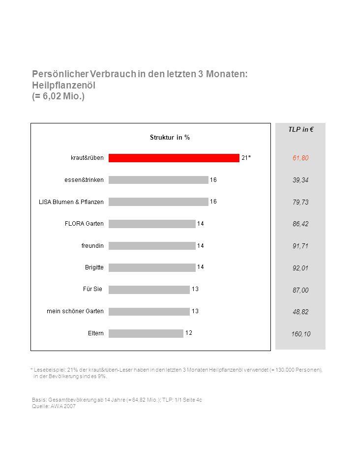 Persönlicher Verbrauch in den letzten 3 Monaten: Heilpflanzenöl