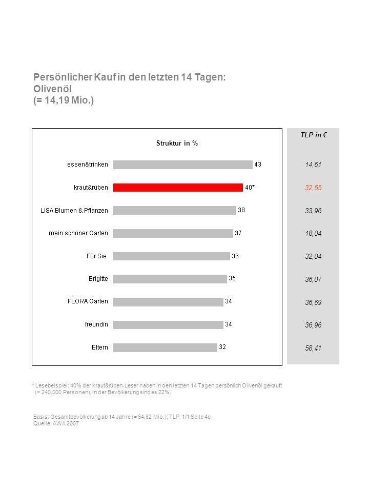 Persönlicher Kauf in den letzten 14 Tagen: Olivenöl (= 14,19 Mio.)