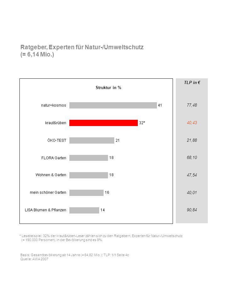 Ratgeber, Experten für Natur-/Umweltschutz (= 6,14 Mio.)