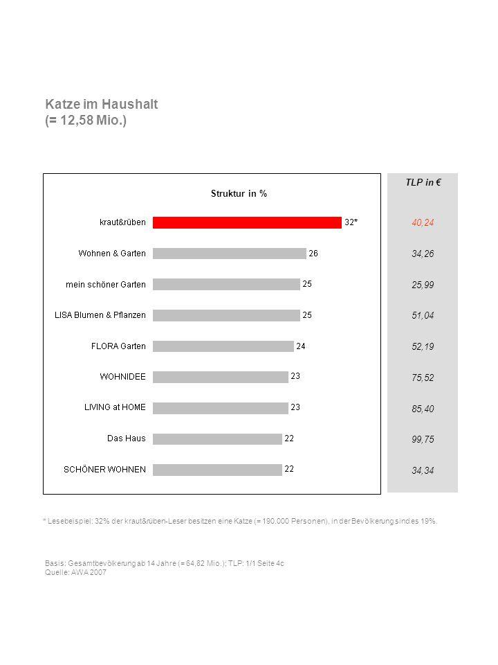 Katze im Haushalt (= 12,58 Mio.) TLP in € 40,24 34,26 25,99 51,04