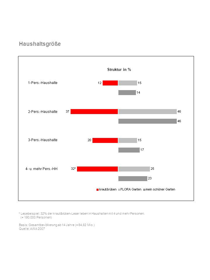 Haushaltsgröße Struktur in %