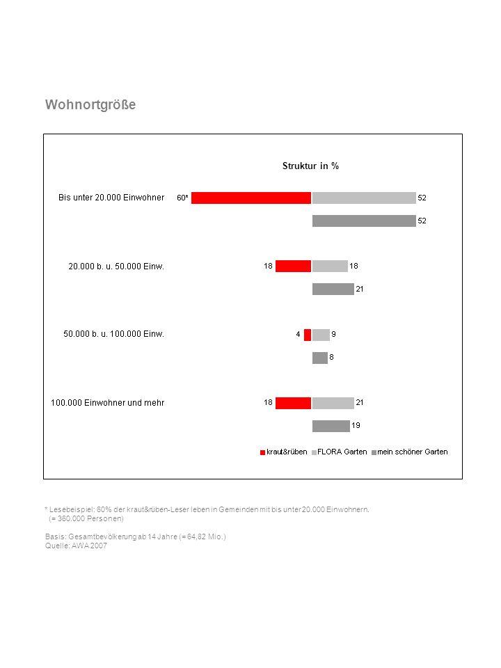 Wohnortgröße Struktur in %