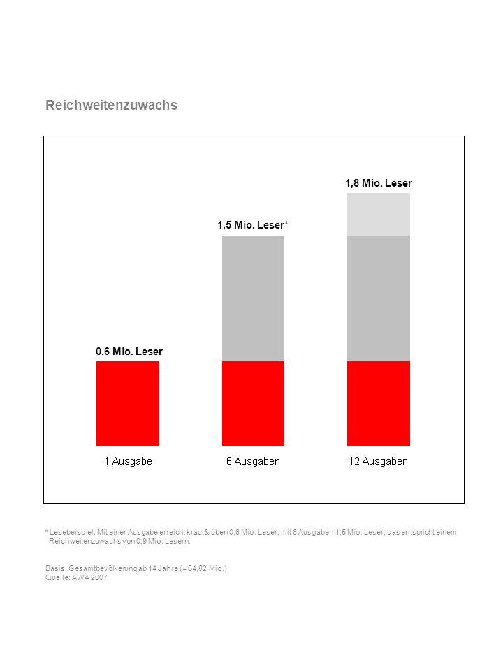 Reichweitenzuwachs 1,8 Mio. Leser 1,5 Mio. Leser* 0,6 Mio. Leser