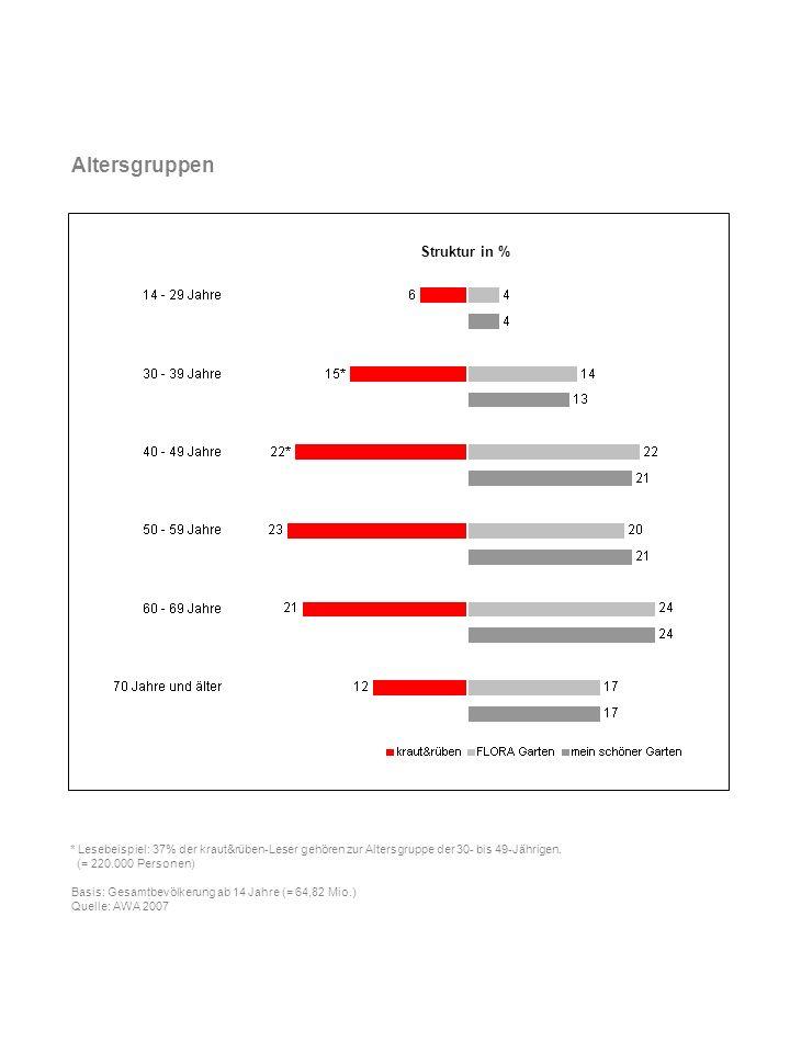 Altersgruppen Struktur in %