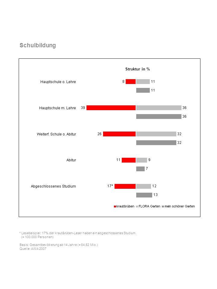 Schulbildung Struktur in %