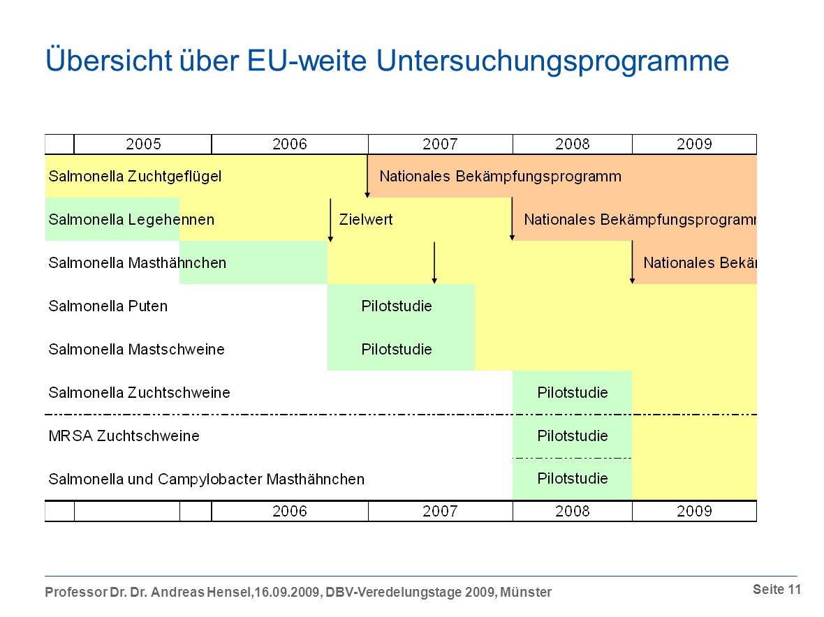 Übersicht über EU-weite Untersuchungsprogramme