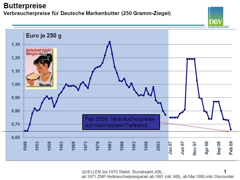 Butterpreise Verbraucherpreise für Deutsche Markenbutter (250 Gramm-Ziegel) Euro je 250 g. Feb 2009: Verbraucherpreise auf historischem Tiefstand.