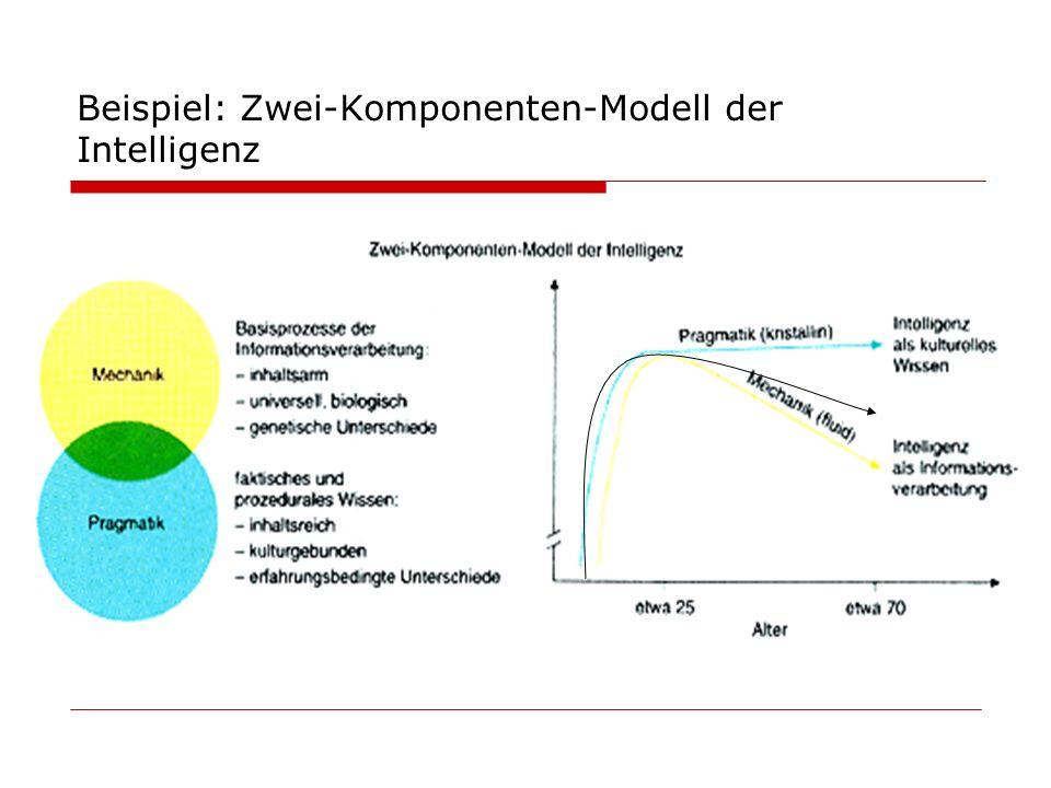 Beispiel: Zwei-Komponenten-Modell der Intelligenz