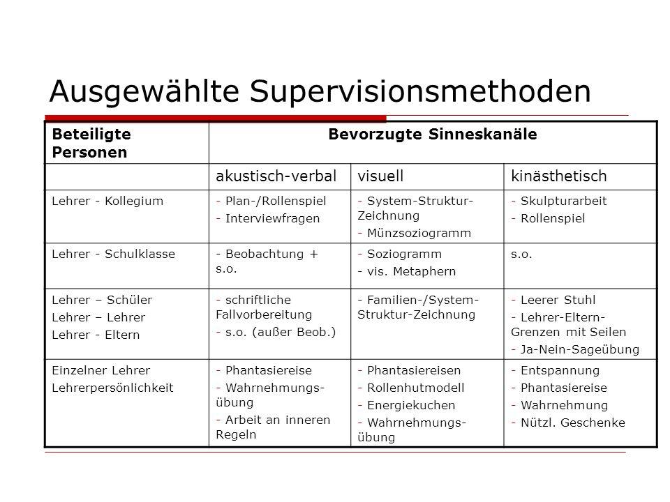 Ausgewählte Supervisionsmethoden