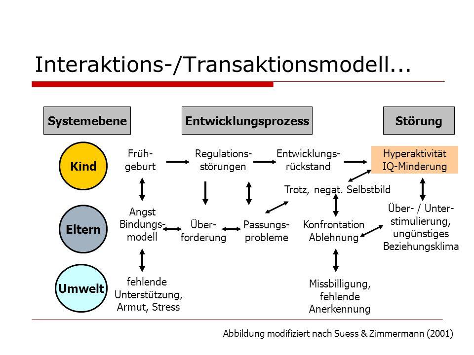 Interaktions-/Transaktionsmodell...