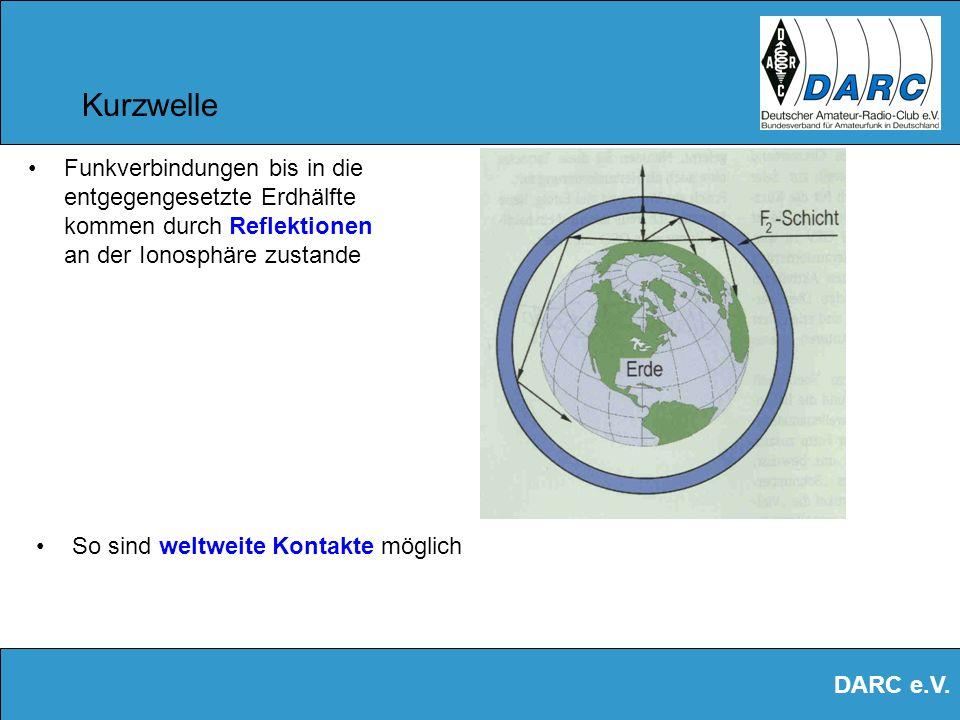 Kurzwelle Funkverbindungen bis in die entgegengesetzte Erdhälfte kommen durch Reflektionen an der Ionosphäre zustande.
