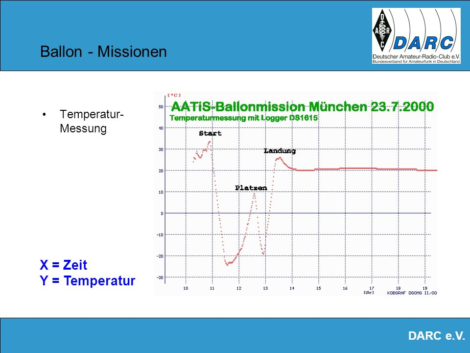 Ballon - Missionen Temperatur- Messung X = Zeit Y = Temperatur