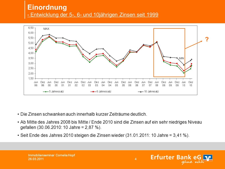 Einordnung - Entwicklung der 5-, 6- und 10jährigen Zinsen seit 1999