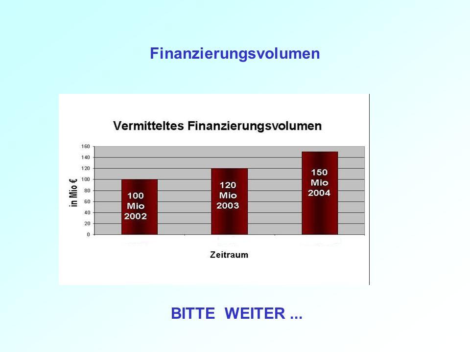 Finanzierungsvolumen