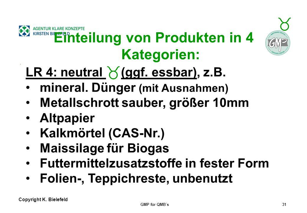 Einteilung von Produkten in 4 Kategorien: