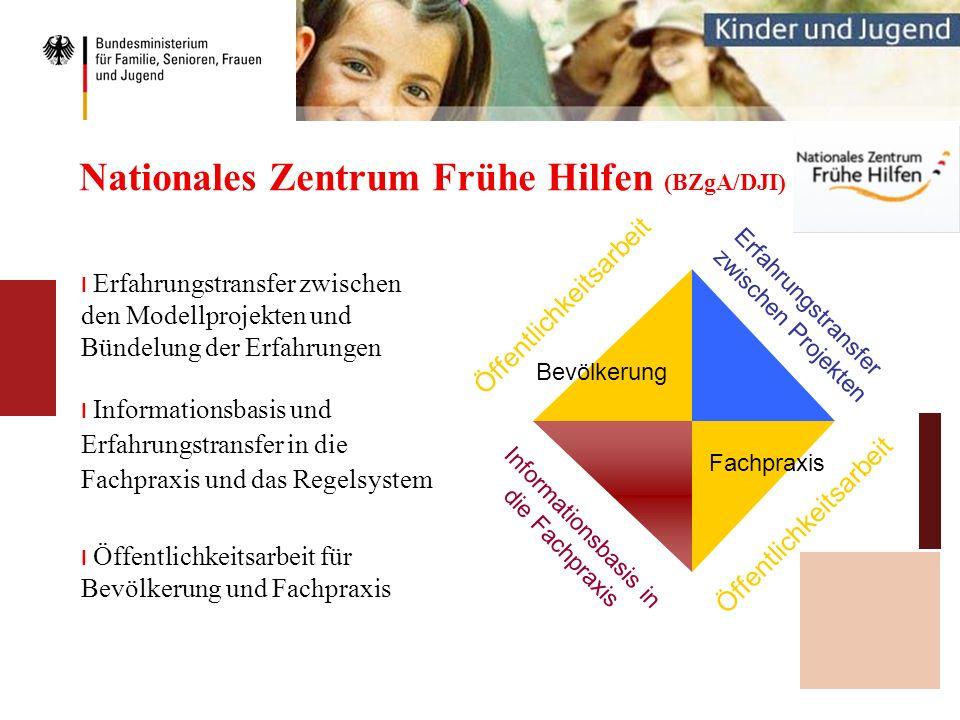 Nationales Zentrum Frühe Hilfen (BZgA/DJI)