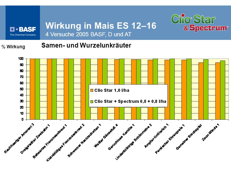 Wirkung in Mais ES 12–16 4 Versuche 2005 BASF, D und AT