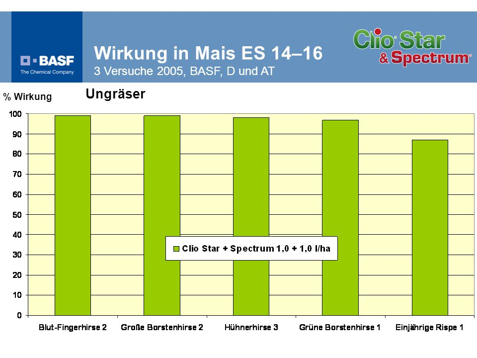 Wirkung in Mais ES 14–16 3 Versuche 2005, BASF, D und AT