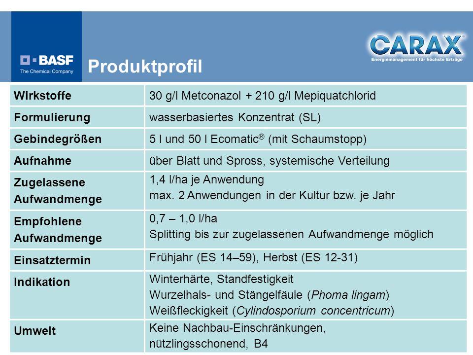 Produktprofil Wirkstoffe 30 g/l Metconazol + 210 g/l Mepiquatchlorid