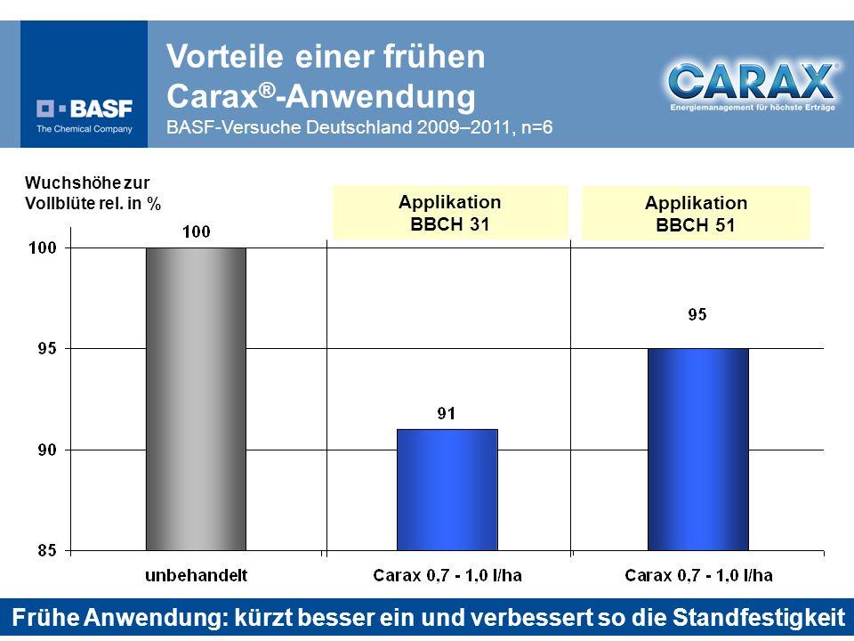 Vorteile einer frühen Carax®-Anwendung BASF-Versuche Deutschland 2009–2011, n=6