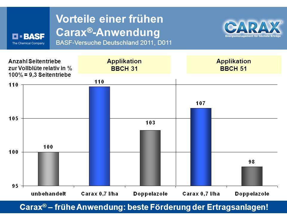 Carax® – frühe Anwendung: beste Förderung der Ertragsanlagen!