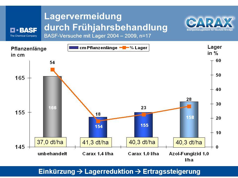 Einkürzung  Lagerreduktion  Ertragssteigerung