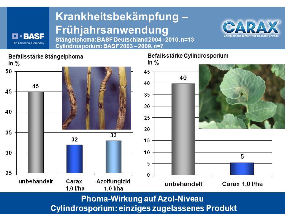 Krankheitsbekämpfung – Frühjahrsanwendung Stängelphoma: BASF Deutschland 2004 - 2010, n=13 Cylindrosporium: BASF 2003 – 2009, n=7