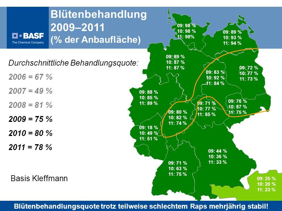 Blütenbehandlung 2009–2011 (% der Anbaufläche)